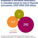 Breakdown of worldwide investments in renewable energy by type of financial instruments,