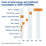 Costs of clean energy and traditional technologies in 2008 (USD /MW h)