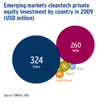 Emerging markets cleantech private equity investment by country in 2009 (USD million)