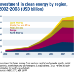 Investment in clean energy by region, 2002-2008 (USD billion)