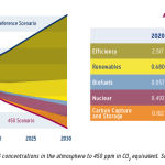 Potential of CO 2 emissions reduction in the energy sector