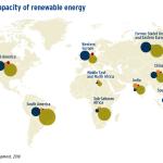 World potential capacity of renewable energy