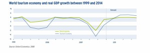 World tourism economy and real GDP growth between 1999 and 2014