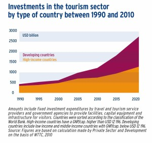 Investments in the tourism sector by type of country between 1990 and 2010