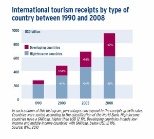 International tourism receipts by type of country between 1990 and 2008