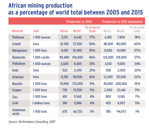 African mining production as a percentage of world total between 2005 and 2015