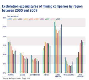 Exploration expenditures of mining companies by region between 2000 and 2009