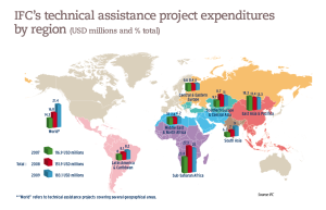 IFC's technical assistance project expenditures by region (USD millions and % total)