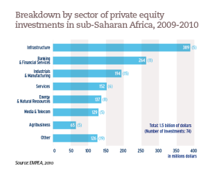 Breakdown by sector of private equity investments in sub-Saharan Africa, 2009-2010