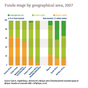 Funds stage by geographical area, 2007