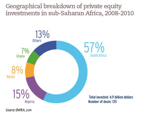 Geographical breakdown of private equity investments in sub-Saharan Africa, 2008-2010