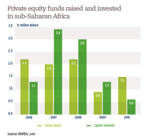 Private equity funds raised and invested in sub-Saharan Africa