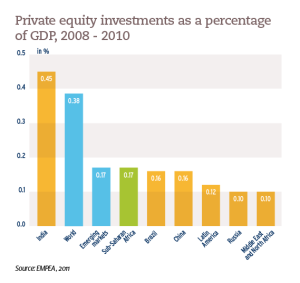 Private equity investments as a percentage of GDP, 2008 - 2010