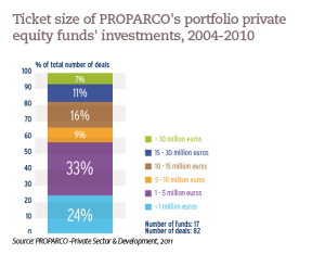 Ticket size of PROPARCO's portfolio private equity funds' investments, 2004-2010