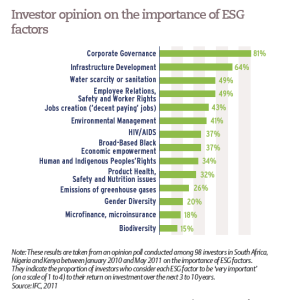 Investor opinion on the importance of ESG factors