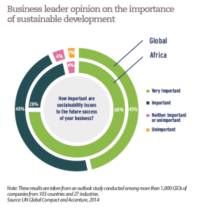 Business leader opinion on the importance of sustainable development