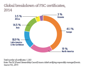 Global breakdown of FSC certificates, 2014