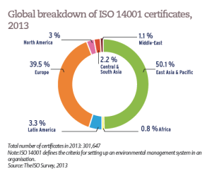 Global breakdown of ISO 14001 certificates, 2013