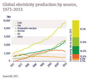 Global electricity production by source, 1971-2013