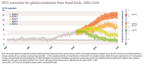 IPCC scenarios for global emissions from fossil fuels, 1850–2100