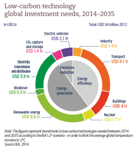 Low-carbon technology global investment needs, 2014 -2035