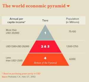 The world economic pyramid