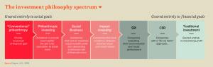 The investment philosophy spectrum