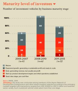 Maturity level of investees