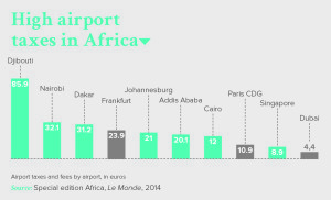 High airport taxes in Africa