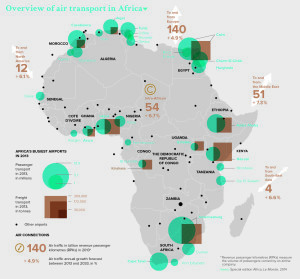 Overview of air transport in Africa