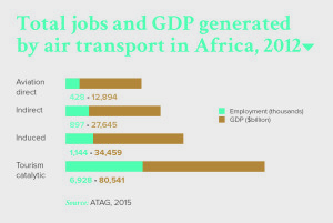 Total jobs and GDP generated by air transport in Africa, 2012