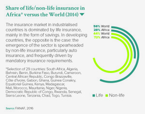 Share of life/non-life insurance in Africa* versus the World (2014)