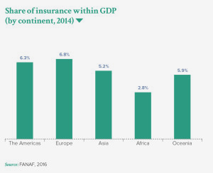 Share of insurance within GDP (by continent, 2014)