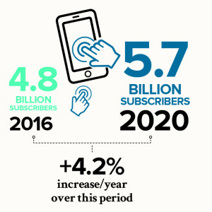 Big increase in the number of mobile phone users