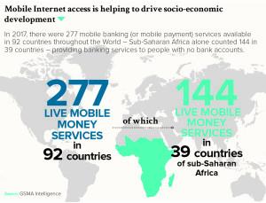Mobile Internet access is helping to drive socio-economic development