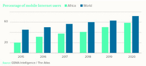 In Africa, there are more and more mobile phone users