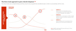 The three-track approach to post-crisis development