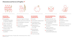 Dimensions and factors of fragility
