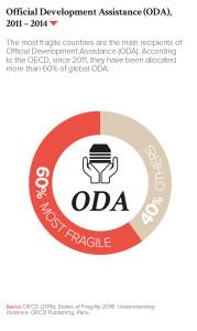 Official Development Assistance (ODA), 2011 – 2014