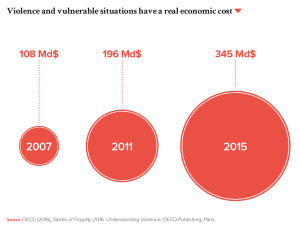 Violence and vulnerable situations have a real economic cost