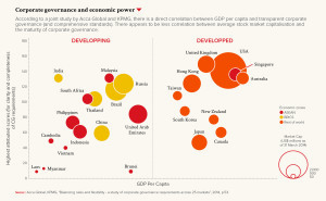 Corporate governance and economic power