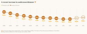 A recent increase in undernourishment