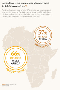 Agriculture is the main source of employment in Sub-Saharan Africa