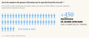 Arrivée massive de jeunes africains sur le marché local du travail