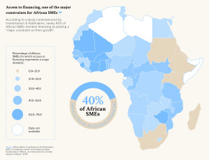 Access to financing, one of the major constaints for Africans SMEs