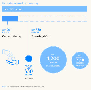 Estimated demand for financing