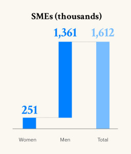 SMEs (thousands)