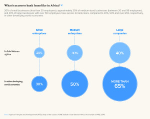 What is access to bank loans like in Africa