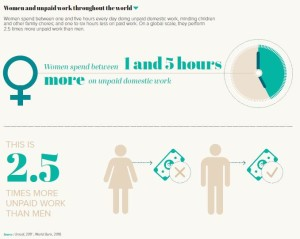 Women and unpaid work throughout the world