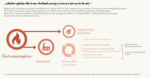 …which explains the issues behind energy recovery (or waste heat)
